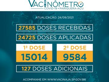 COVID-19: COPNFIRA O VACINÔMETRO DE 24 DE SETEMBRO